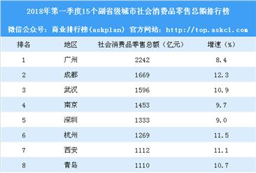 2018年第一季度15个副省级城市社会消费品零售总额排行榜:武汉不敌成都