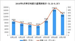 2018年5月电影市场周报:新片票房表现乏力  大盘进一步下跌37% (5.21-5.27)