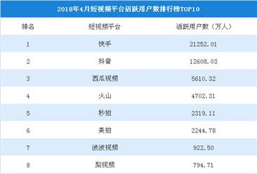 2018年4月短视频平台活跃用户数排行榜TOP10:快手第一,抖音第二(附榜单)