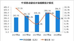 2018年第一季度移动游戏市场分析:腾讯移动市场份额超50%(图)