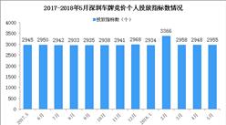 2018年5月深圳市小汽车车牌竞价情况统计分析(附图表)