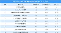 2018年5月单周影院电影票房排行榜TOP20:4影院票房超100万元(5.21-5.27)