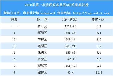 2018年第一季度西安各县区GDP排行榜:雁塔区第一(附榜单)
