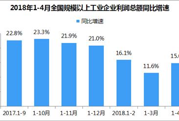 2018年1-4月全国工业企业利润总额同比增长15%(附解读)