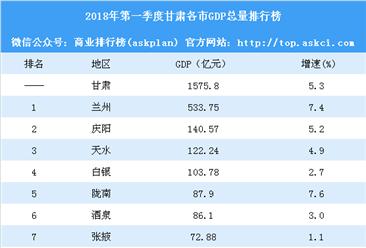 2018年第一季度甘肃各市GDP排行榜:兰州总量第一 甘南增速第一(附榜单)