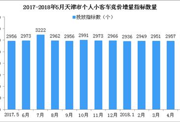 2018年5月天津市小汽车车牌竞价情况统计分析(附图表)