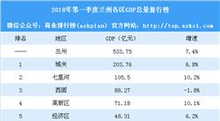 2018年第一季度兰州各区GDP排行榜:七里河突破百亿 榆中增速最高(附榜单)