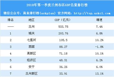 兰州各区gdp_2017兰州各区县经济数据 GDP增速排名 城关逼近千亿