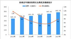 两张图看懂香港教育市场发展现状  教育服务需求强劲(图)
