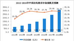 两张图看懂在线教育市场及发展趋势:2018年市场规模将有望突破3000亿元