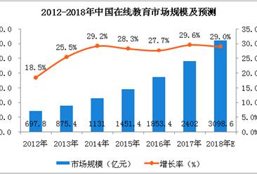 """""""作业帮""""完成3.5亿美元D轮融资 中国在线教育市场规模分析及预测(附图表)"""