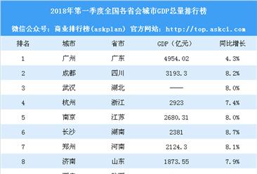 2018年第一季度全国各省会城市GDP排行榜:成都突破3千亿 广州失落(附榜单)