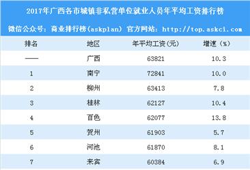 2017年广西各市城镇非私营单位年平均工资排行榜:南宁最高(附榜单)