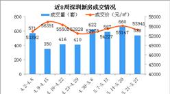 2018年第21周深圳新房市场周报:南山房价上涨28%(附图表)