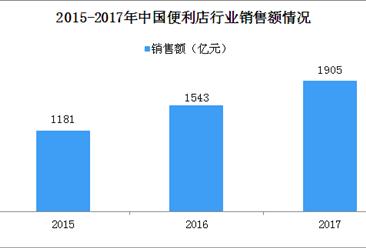 2017年中国连锁品牌便利店市场规模超1900亿 行业增速同比增23%