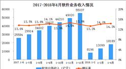 2018年1-4月全国软件业经济运行情况分析(附图表)
