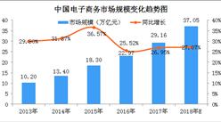 2018年中国电子商务市场规模预测:交易额将突破37万亿元