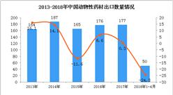 2018年1-4月中国动物性药材出口数据:出口额增长108.6%(附图)