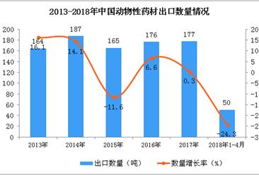 2018年1-4月中国动物性药材出口数据统计:出口额增长108.6%(附图)