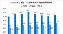 2017年海口市星级酒店经营数据统计(附图表)