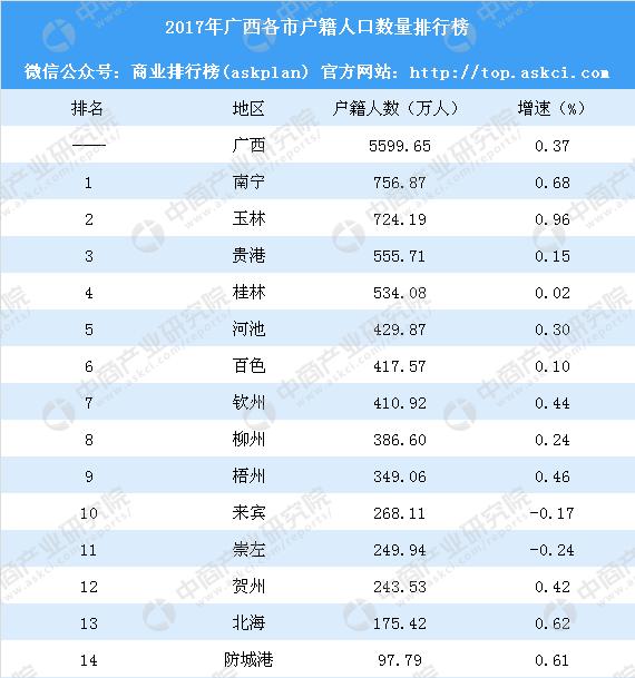 全国户籍人口排名_2018年全国城市户籍人口排名