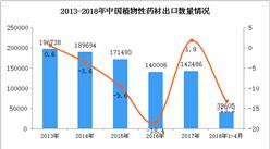 2018年1-4月中国植物性药材出口数据(附图)