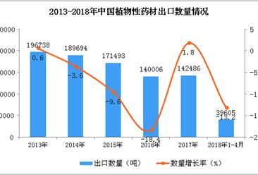 2018年1-4月中国植物性药材出口数据统计(附图)