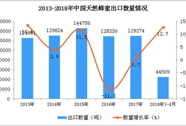 2018年1-4月中国天然蜂蜜出口数据统计:出口量同比增长12.7%(附图)