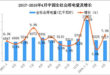 2018年1-4月中国电力工业运行情况分析(图表)