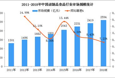 中国卤制品市场规模及趋势分析:2018年市场规模将超2500亿元(附图)