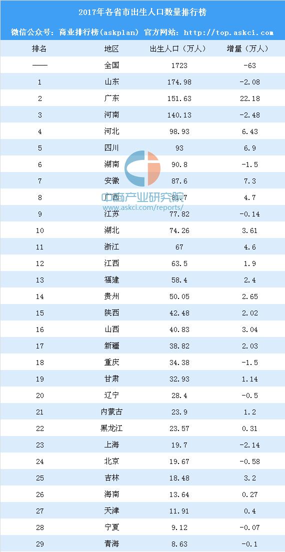 2017年山东人口排名_2017年各省市出生人口排行榜:山东最能生10省市出生人口减