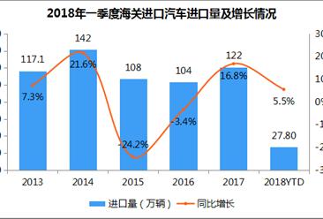 2018年一季度汽车海关累计进口量27.8万辆 同比增长5.5%