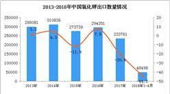 2018年1-4月中国氯化钾出口量4.85万吨  同比下降44.2%(附图)
