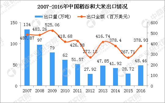 袁隆平团队沙漠种植水稻成功 2018年中国稻谷和大米产量及进出口数据分析(图)