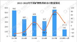 2018年1-4月中国矿物性药材出口数据(附图)