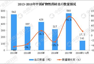 2018年1-4月中国矿物性药材出口数据统计(附图)