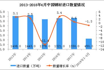 2018年1-4月中国钢材进口数据统计:进口量达450.0万吨(图表)
