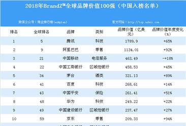 2018年BrandZ™全球品牌价值100强(中国入榜名单)
