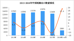 2018年1-4月中国纸烟出口2880万条  同比增长27.9%(附图)