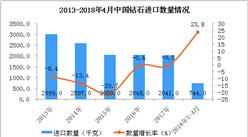 2018年1-4月中国钻石进口数据统计:进口量同比增长23.8%(图表)