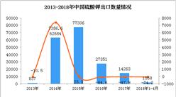 2018年1-4月中国硫酸钾出口数据统计:出口量同比下降74.2%(附图)