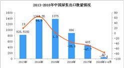 2018年1-4月中国尿素出口数据统计:出口量大幅下降75.4%(附图)