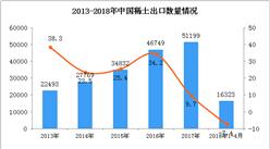 2018年1-4月中国稀土出口数据统计(附图)