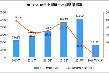 2018年1-4月中国稀土出口数据(附图)
