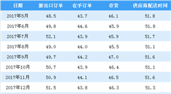 2018年5月非制造业商务活动指数分析:延续稳中有升的态势(附图表)