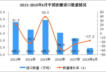 2018年1-4月中国食糖进口数据统计:进口量同比下降17.2%(图表)