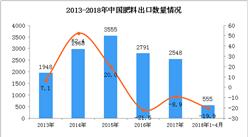 2018年1-4月中国肥料出口数据:出口量下降19.9%(附图)