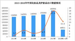 2018年1-4月中国化妆品及护肤品出口量4.85万吨 同比增长10.6%(附图)