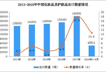 2018年1-4月永利国际娱乐化妆品及护肤品出口量4.85万吨 同比增长10.6%(附图)