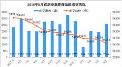 2018年5月深圳各區房價及新房成交排名分析:福田新房成交量大漲571%(圖)